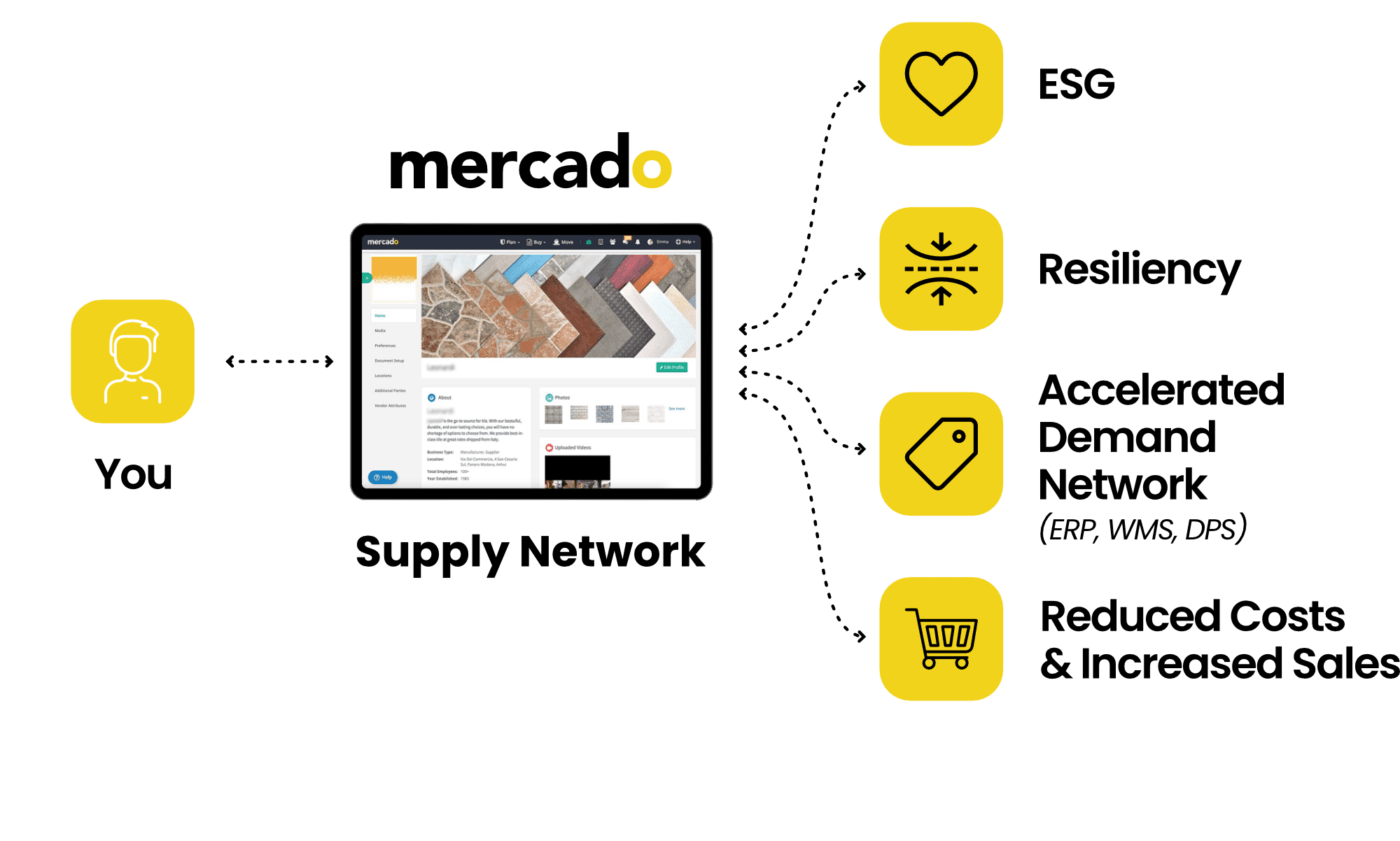 Mercado   With Mercado - First Mile Supply Network: Online, Connected, Automated